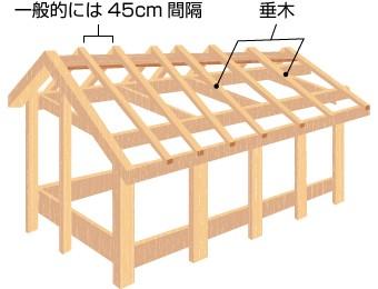 垂木骨組み