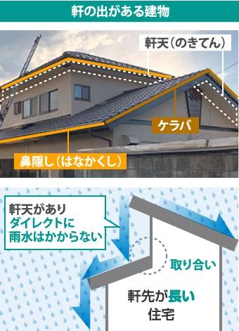 軒の出がある建物における雨水の動き