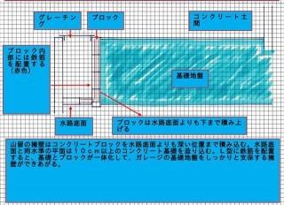 ガレージの基礎地盤荷重を受け止めて山留をする擁壁は断面図に示すよう鉄筋をL型に配置したコンクリート擁壁を築造する