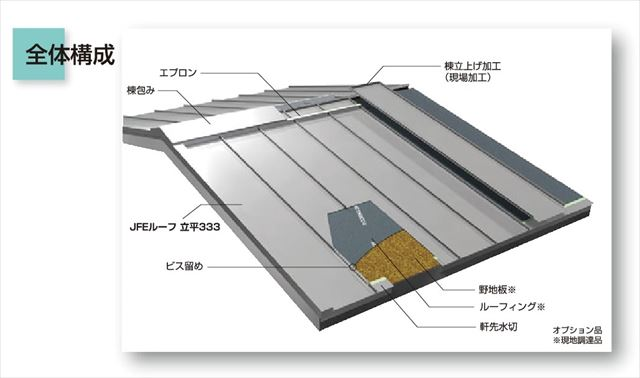 JFEライン立平333は棟で追い当てる2枚仕上げ仕様を採用した