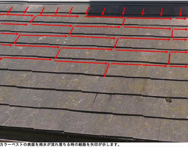 カラーベスト表面の雨水が切れて流れ落ちて行く経路を赤い矢印で示した写真を見ると簡単に理解できる