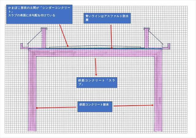 陸屋根形状の屋上の構造を知りたい方はこの断面図を見れば理解できる